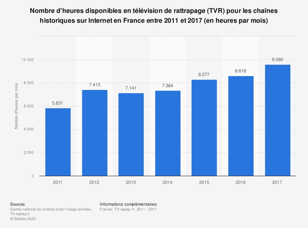Statistique: Nombre d'heures disponibles en télévision de rattrapage (TVR) pour les chaînes historiques sur Internet en France entre 2011 et 2017 (en heures par mois) | Statista