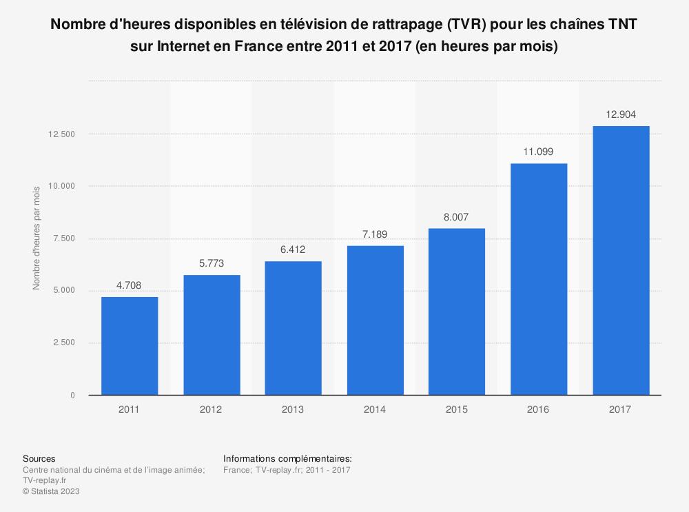 Statistique: Nombre d'heures disponibles en télévision de rattrapage (TVR) pour les chaînes TNT sur Internet en France entre 2011 et 2017 (en heures par mois) | Statista