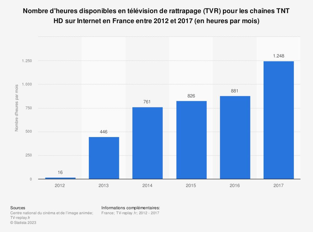 Statistique: Nombre d'heures disponibles en télévision de rattrapage (TVR) pour les chaînes TNT HD sur Internet en France entre 2012 et 2017 (en heures par mois) | Statista