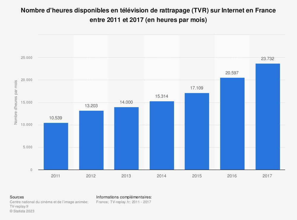 Statistique: Nombre d'heures disponibles en télévision de rattrapage (TVR)  sur Internet en France entre 2011 et 2017 (en heures par mois) | Statista