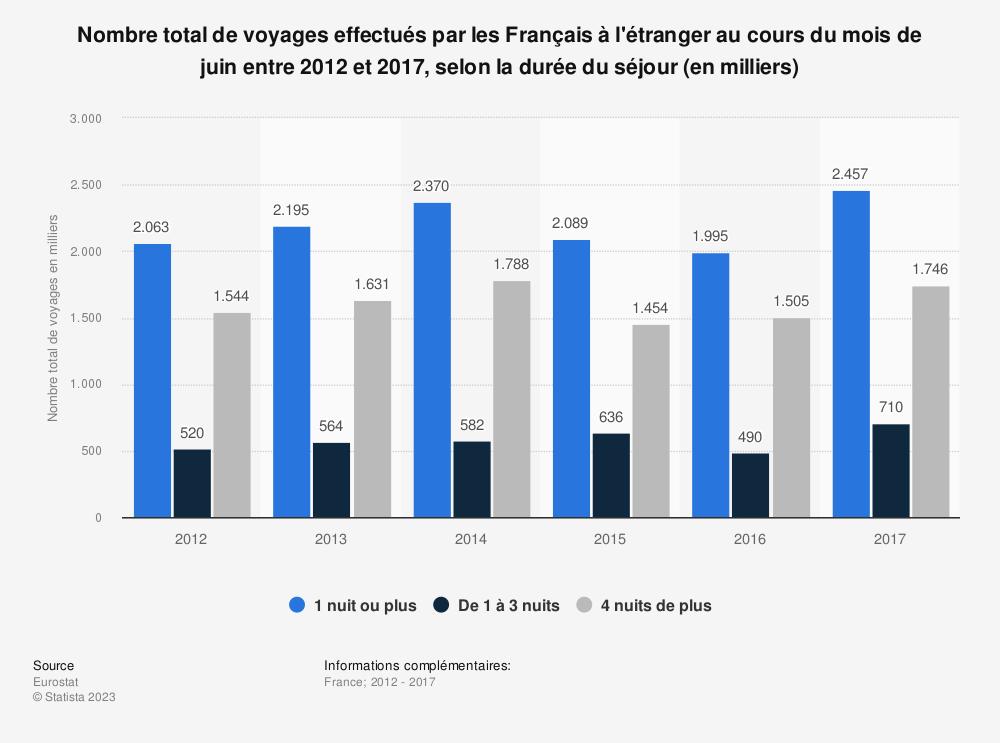 Statistique: Nombre total de voyages effectués par les Français à l'étranger au cours du mois de juin entre 2012 et 2017, selon la durée du séjour (en milliers) | Statista