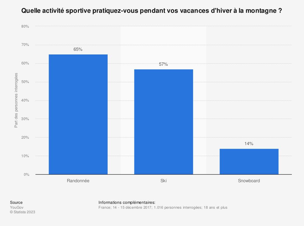 Statistique: Quelle activité sportive pratiquez-vous pendant vos vacances d'hiver à la montagne ? | Statista