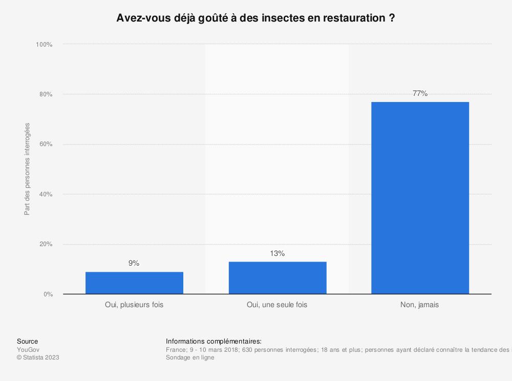 Statistique: Avez-vous déjà goûté à des insectes en restauration ? | Statista