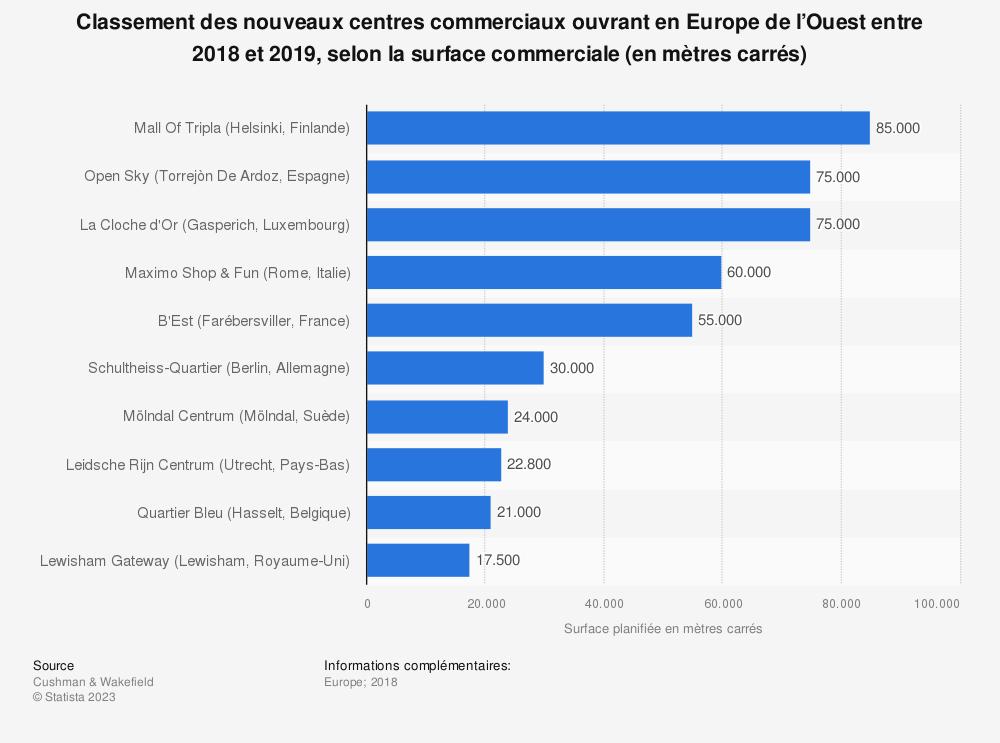 Statistique: Classement des nouveaux centres commerciaux ouvrant en Europe de l'Ouest entre 2018 et 2019, selon la surface commerciale (en mètres carrés) | Statista