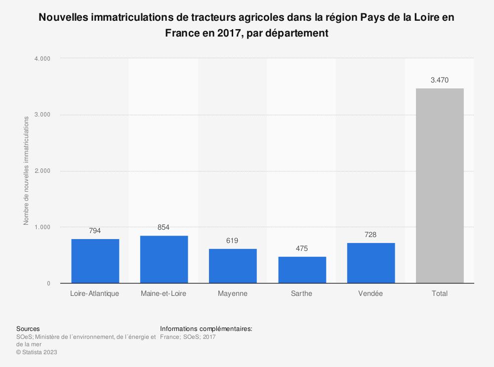 Statistique: Nouvelles immatriculations de tracteurs agricoles dans la région Pays de la Loire en France en 2017, par département | Statista