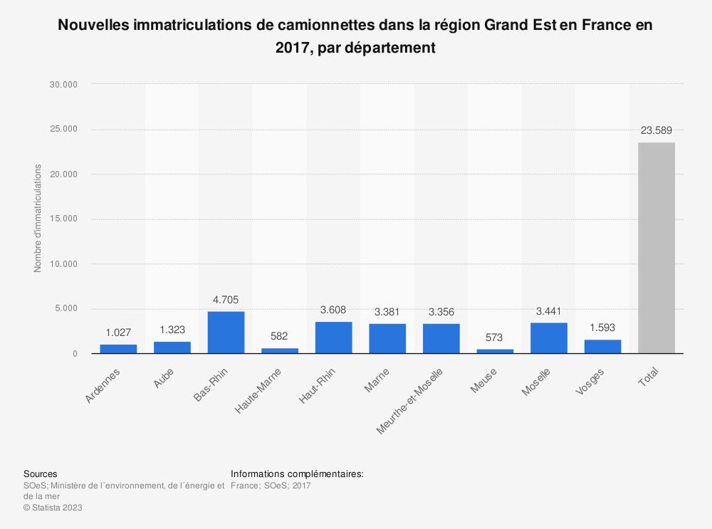 Statistique: Nouvelles immatriculations de camionnettes dans la région Grand Est en France en 2017, par département | Statista