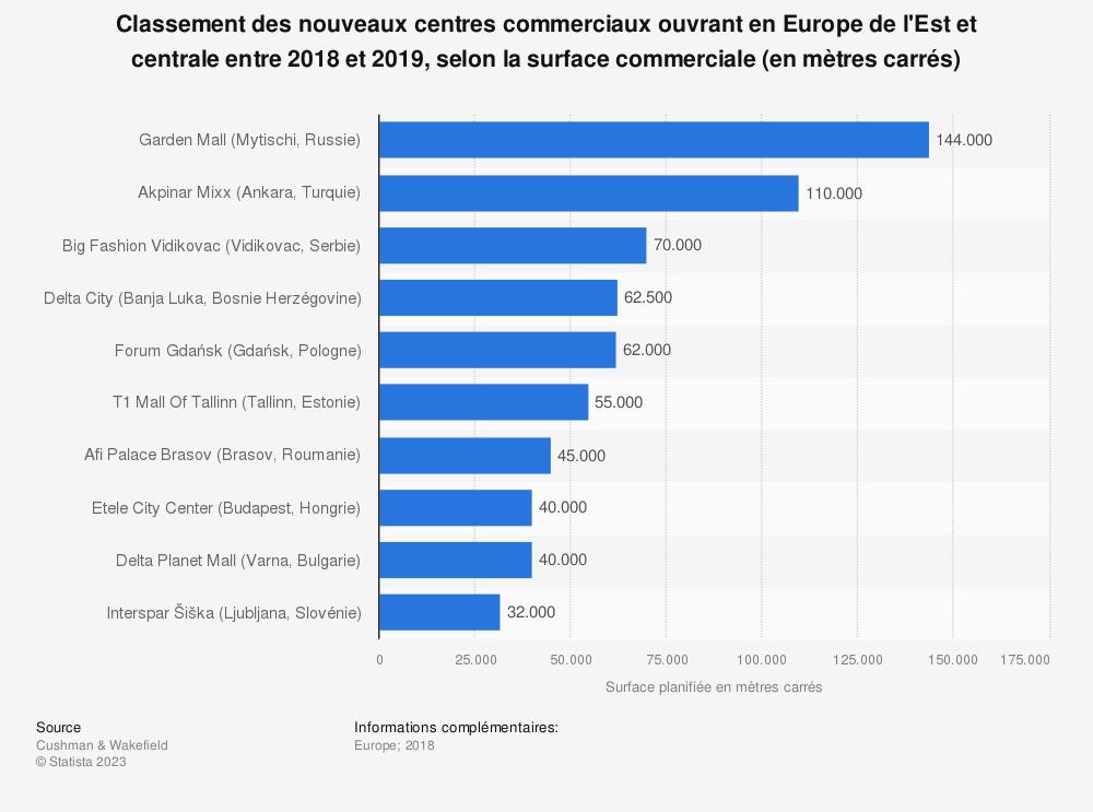 Statistique: Classement des nouveaux centres commerciaux ouvrant en Europe de l'Est et centrale entre 2018 et 2019, selon la surface commerciale (en mètres carrés) | Statista