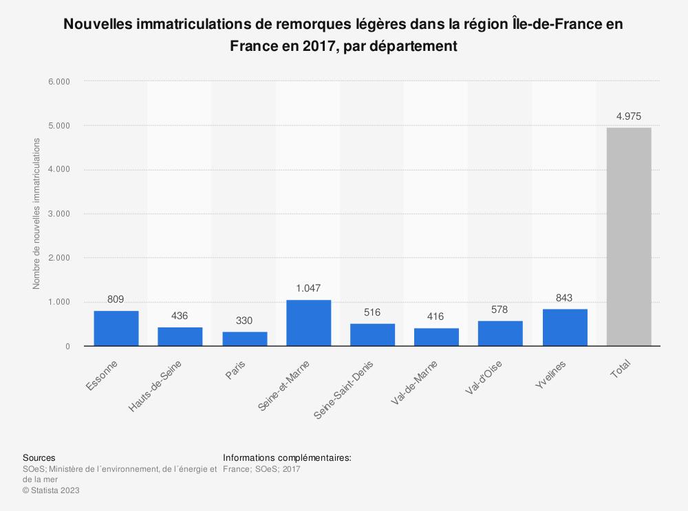 Statistique: Nouvelles immatriculations de remorques légères dans la région Île-de-France en France en 2017, par département | Statista