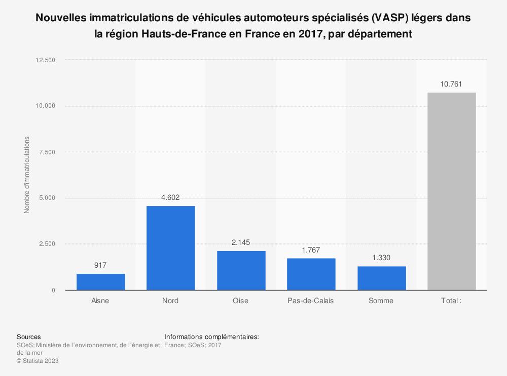 Statistique: Nouvelles immatriculations de véhicules automoteurs spécialisés (VASP) légers dans la région Hauts-de-France en France en 2017, par département | Statista