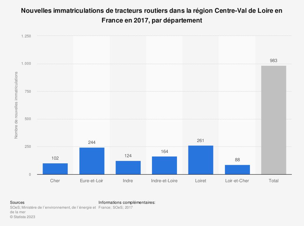 Statistique: Nouvelles immatriculations de tracteurs routiers dans la région Centre-Val de Loire en France en 2017, par département | Statista