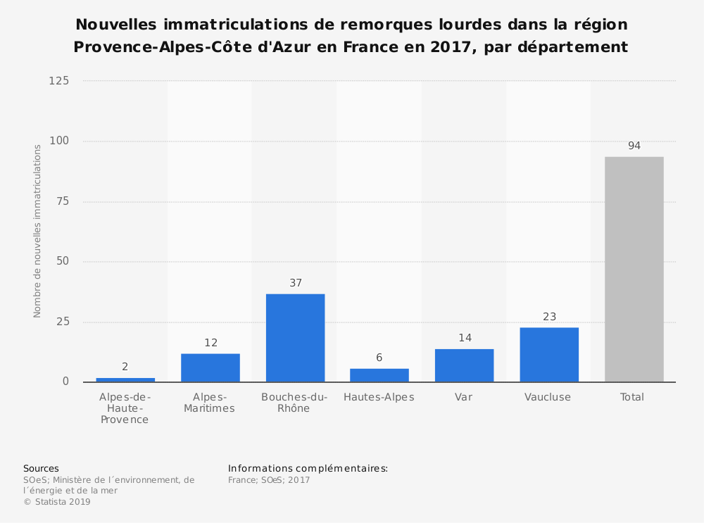 Statistique: Nouvelles immatriculations de remorques lourdes dans la région Provence-Alpes-Côte d'Azur en France en 2017, par département | Statista