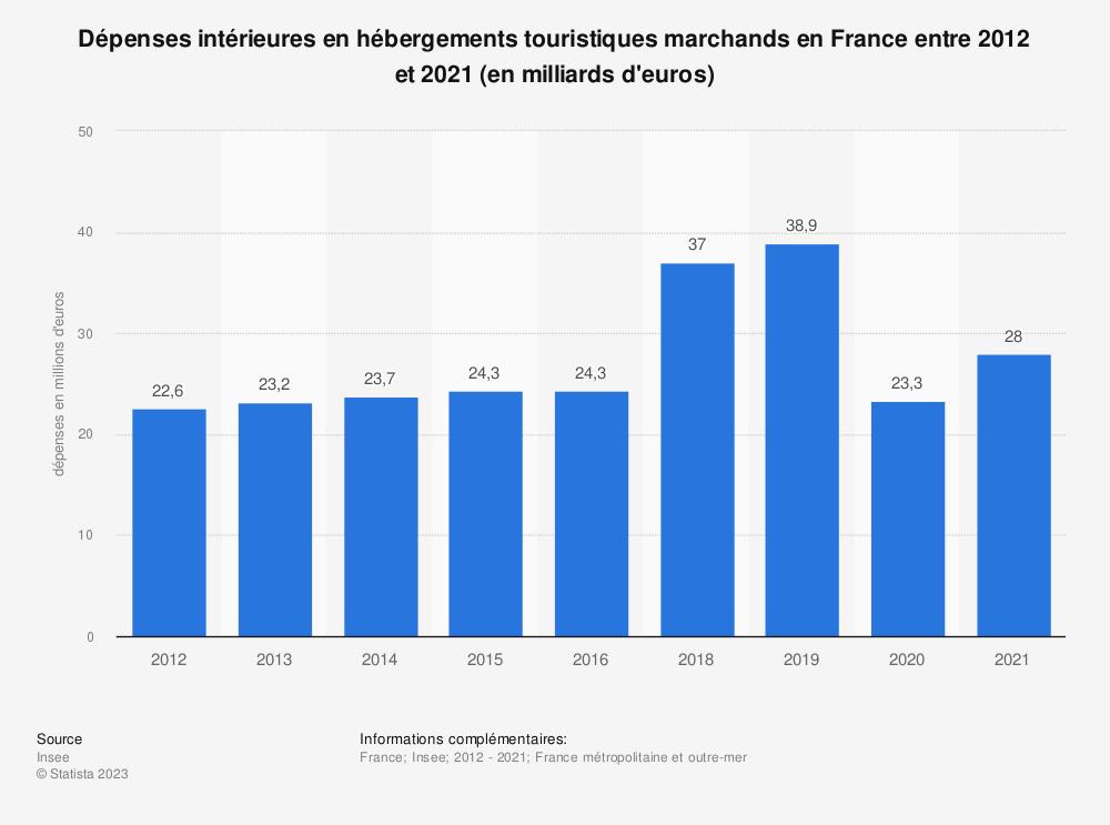 Statistique: Chiffre d'affaires du secteur des hébergements touristiques en France entre 2011 et 2016 (en millions d'euros) | Statista
