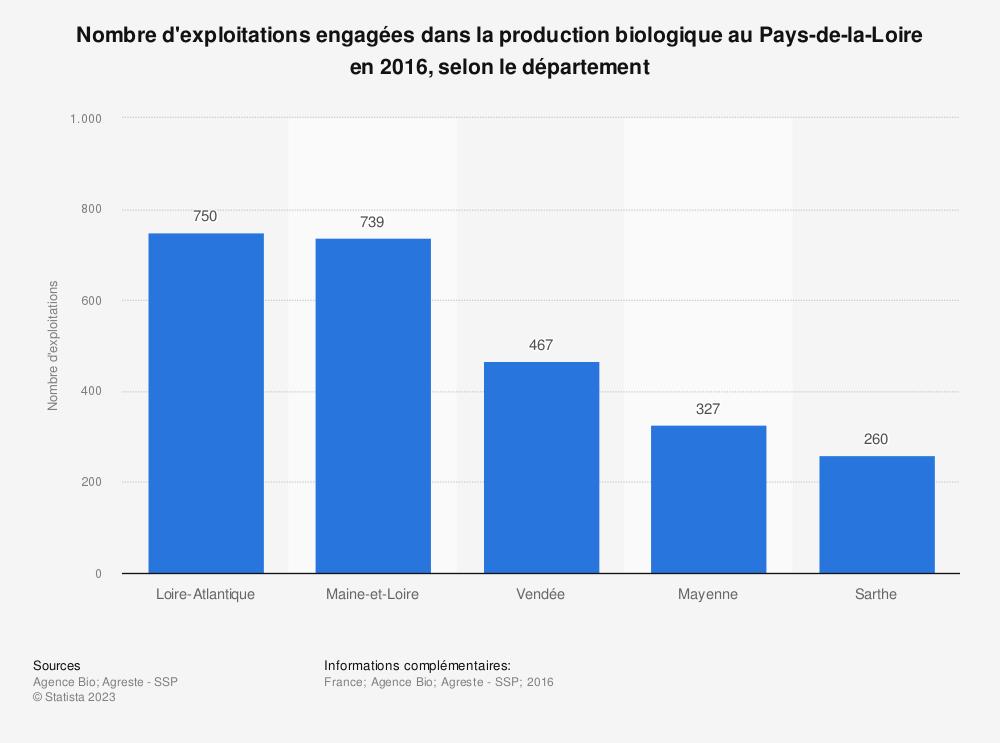 Statistique: Nombre d'exploitations engagées dans la production biologique au Pays-de-la-Loire en 2016, selon le département | Statista