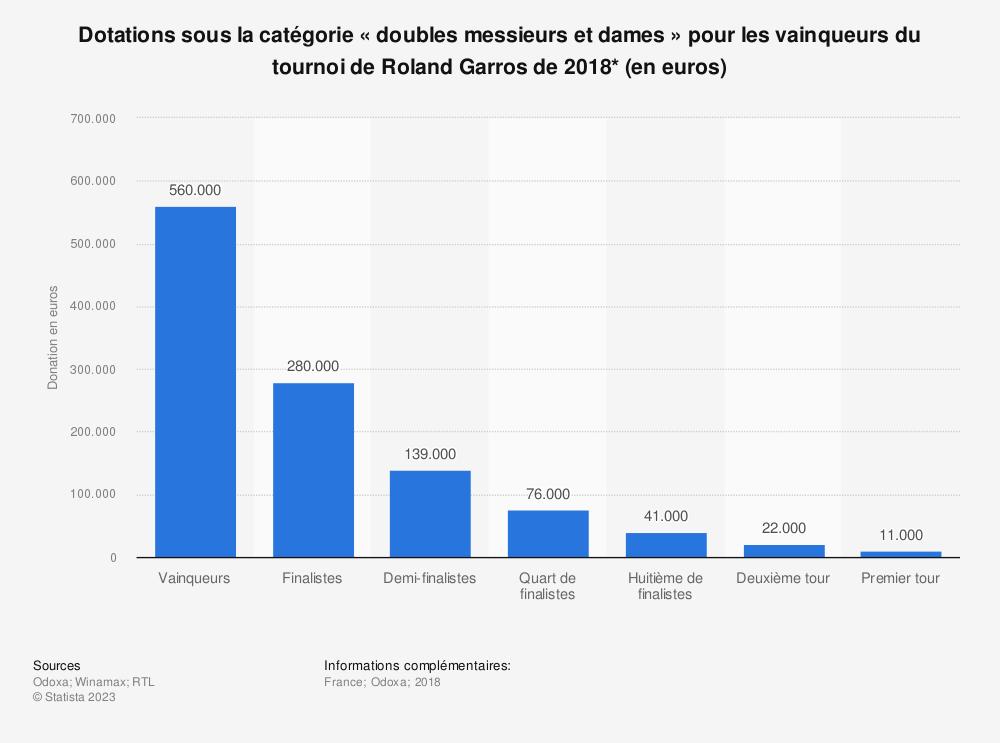 Statistique: Dotations sous la catégorie «doubles messieurs et dames» pour les vainqueurs du tournoi de Roland Garros de 2018* (en euros) | Statista