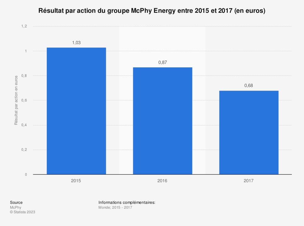 Statistique: Résultat par action du groupe McPhy Energy entre 2015 et 2017 (en euros) | Statista