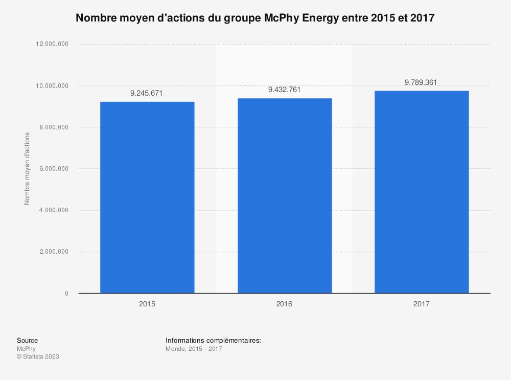 Statistique: Nombre moyen d'actions du groupe McPhy Energy entre 2015 et 2017 | Statista
