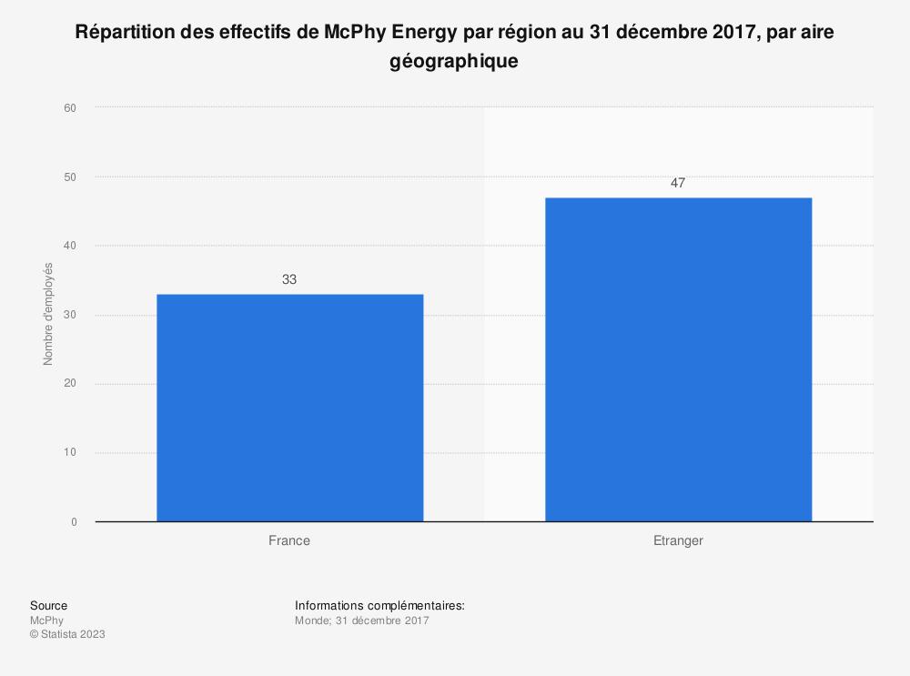 Statistique: Répartition des effectifs de McPhy Energy par région au 31 décembre 2017, par aire géographique | Statista