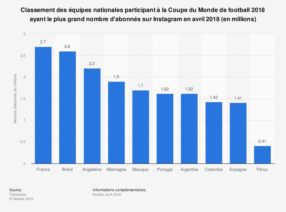 Statistique: Classement des équipes nationales participant à la Coupe du Monde de football 2018 ayant le plus grand nombre d'abonnés sur Instagram en avril 2018 (en millions) | Statista