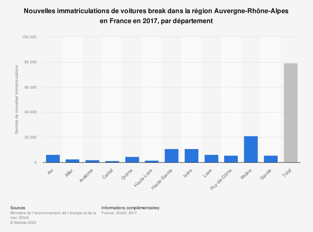 Statistique: Nouvelles immatriculations de voitures break dans la région Auvergne-Rhône-Alpes en France en 2017, par département | Statista