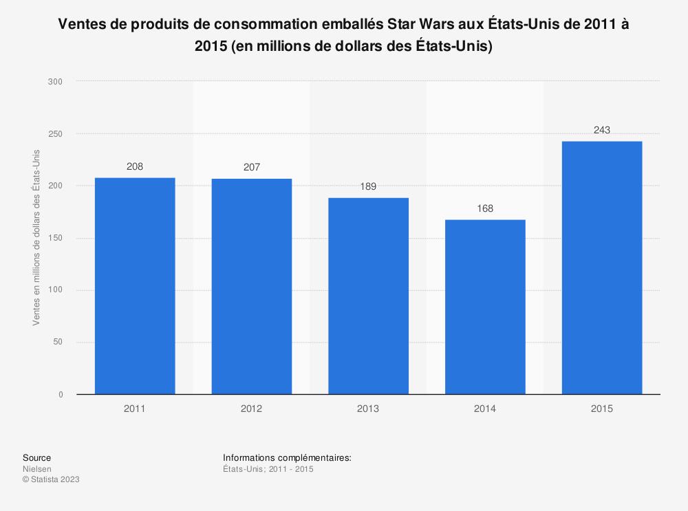 Statistique: Ventes de produits de consommation emballés Star Wars aux États-Unis de 2011 à 2015 (en millions de dollars des États-Unis) | Statista