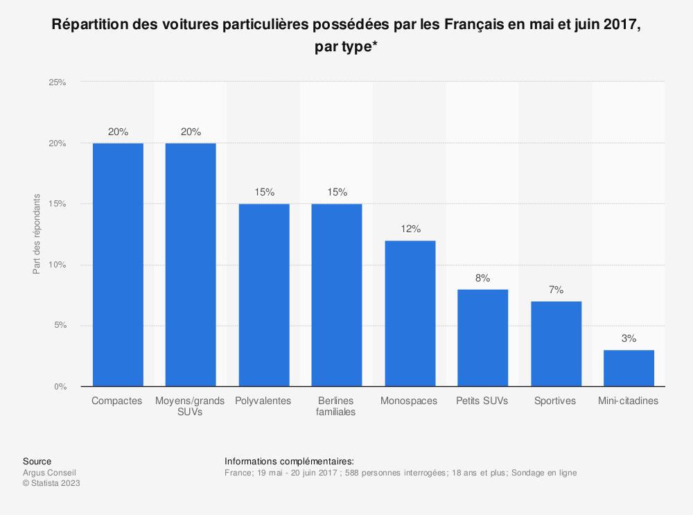 Statistique: Répartition des voitures particulières possédées par les Français en mai et juin 2017, par type*  | Statista
