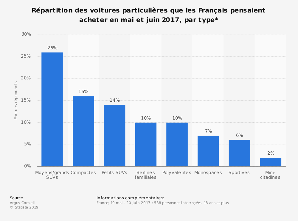 Statistique: Répartition des voitures particulières que les Français pensaient acheter en mai et juin 2017, par type* | Statista