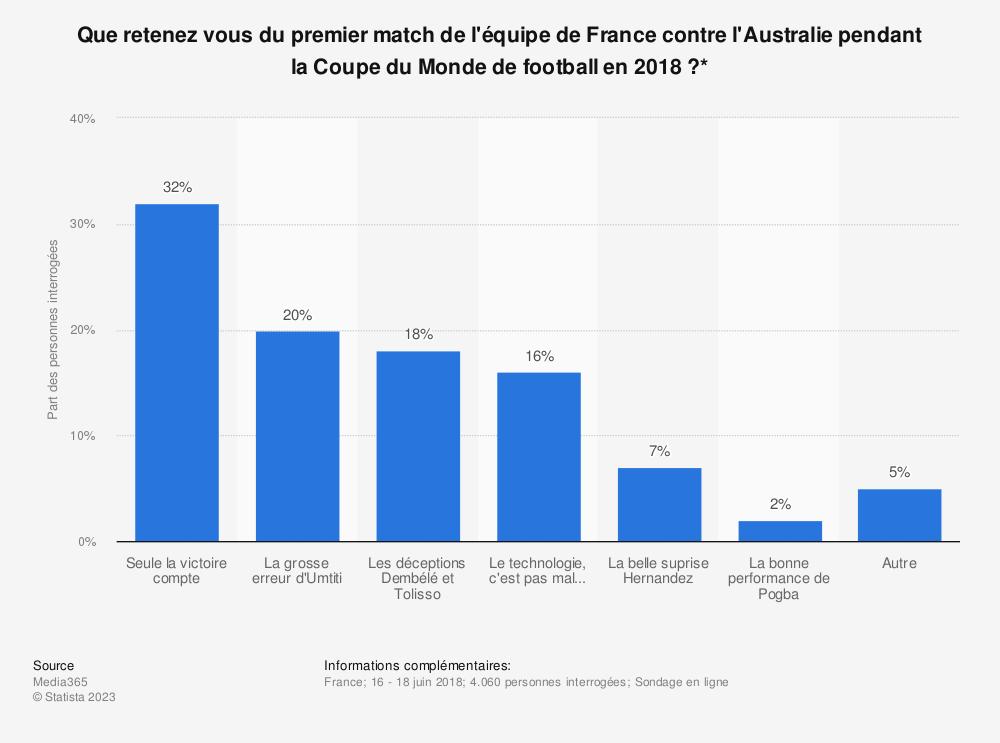 Statistique: Que retenez vous du premier match de l'équipe de France contre l'Australie pendant la Coupe du Monde de football en 2018 ?* | Statista