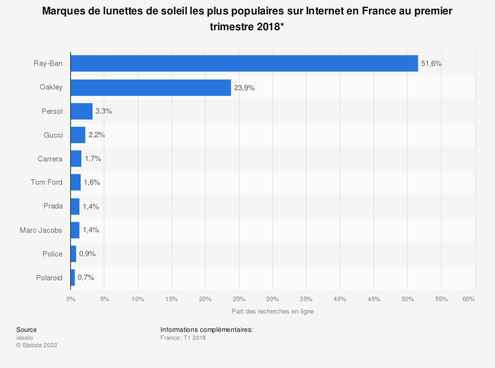 Statistique: Marques de lunettes de soleil les plus populaires sur Internet en France au premier trimestre 2018* | Statista