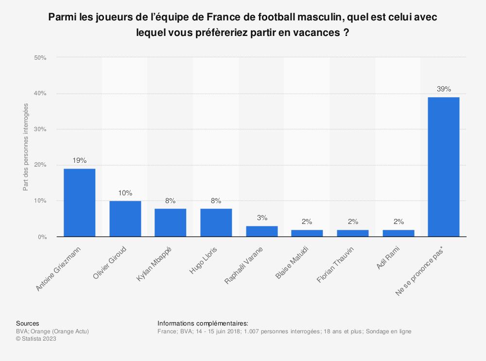 Statistique: Parmi les joueurs de l'équipe de France de football masculin, quel est celui avec lequel vous préfèreriez partir en vacances ? | Statista