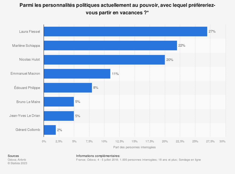 Statistique: Parmi les personnalités politiques actuellement au pouvoir, avec lequel préfèreriez-vous partir en vacances ?* | Statista