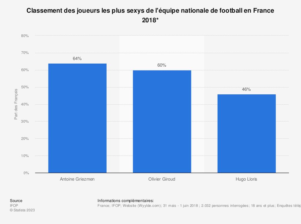 Statistique: Classement des joueurs les plus sexys de l'équipe nationale de football en France 2018*  | Statista