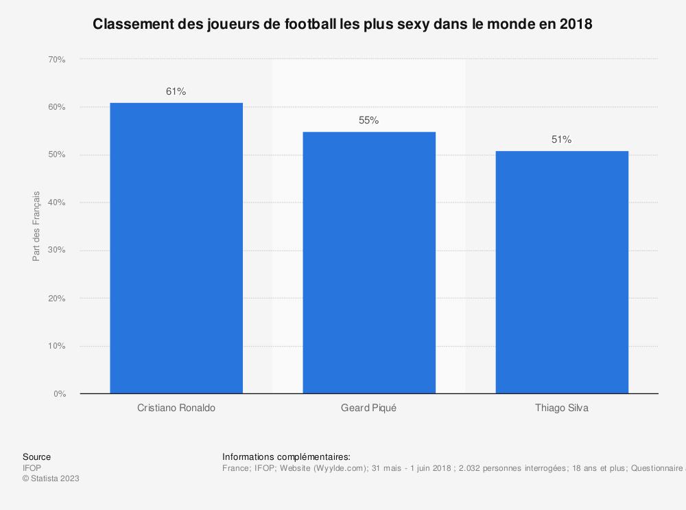Statistique: Classement des joueurs de football les plus sexy dans le monde en 2018  | Statista
