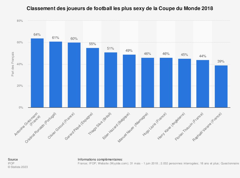 Statistique: Classement des joueurs de football les plus sexy de la Coupe du Monde 2018  | Statista