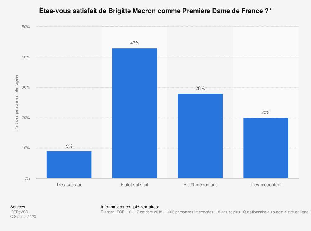 Statistique: Êtes-vous satisfait de Brigitte Macron comme Première Dame de France?* | Statista