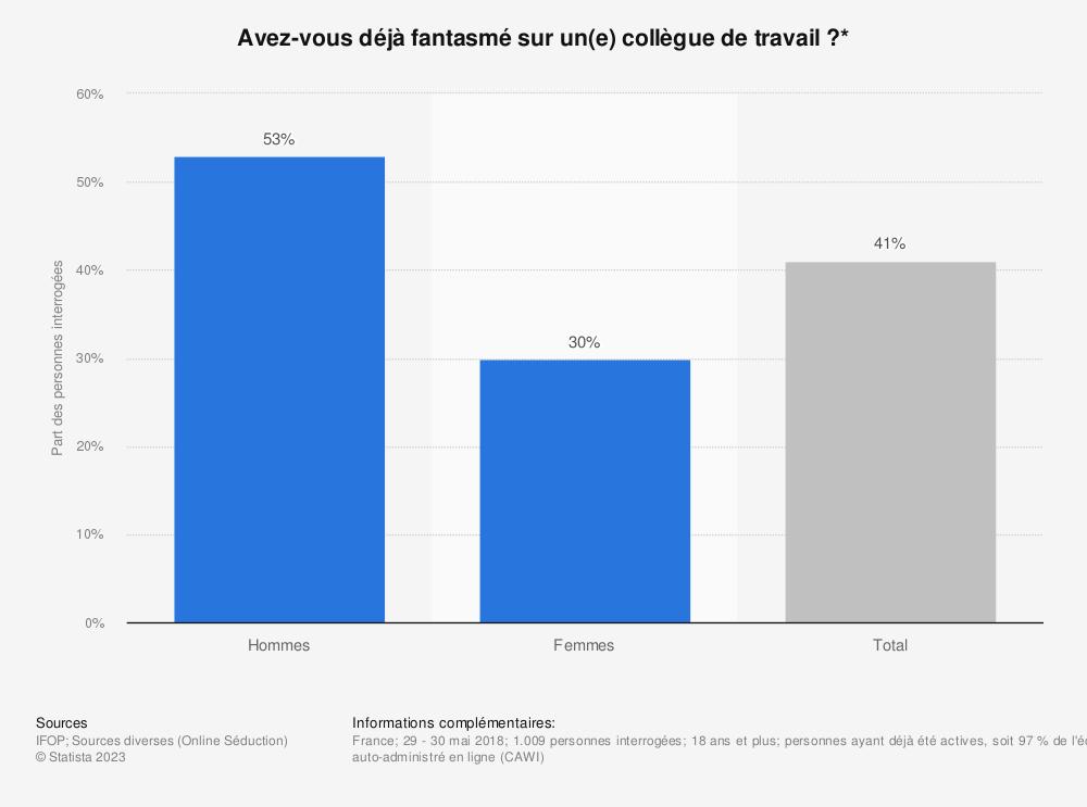 Statistique: Avez-vous déjà fantasmé sur un(e) collègue de travail?* | Statista