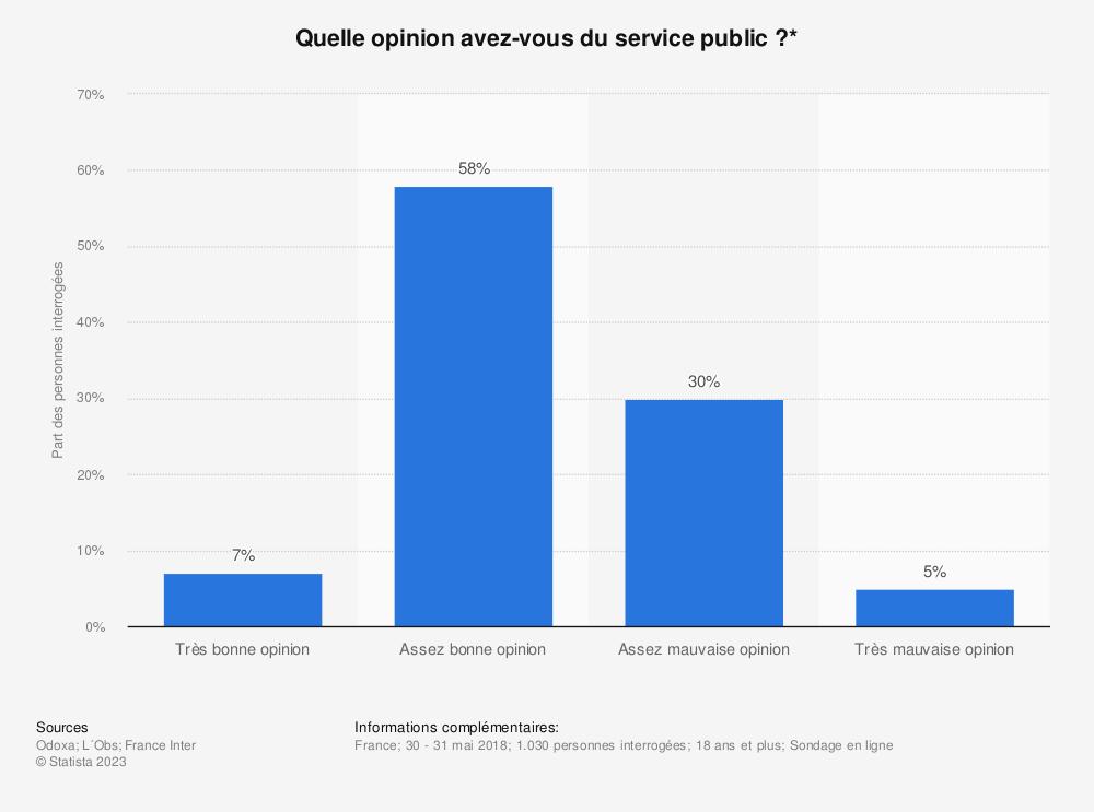 Statistique: Quelle opinion avez-vous du service public?* | Statista