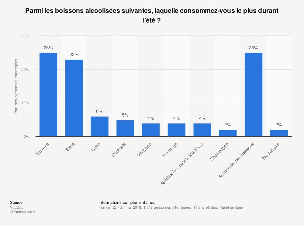 Statistique: Parmi les boissons alcoolisées suivantes, laquelle consommez-vous le plus durant l'été ?  | Statista