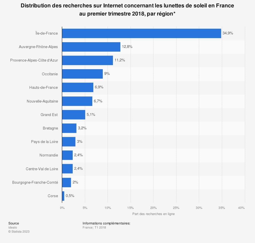 Statistique: Distribution des recherches sur Internet concernant les lunettes de soleil en France au premier trimestre 2018, par région* | Statista