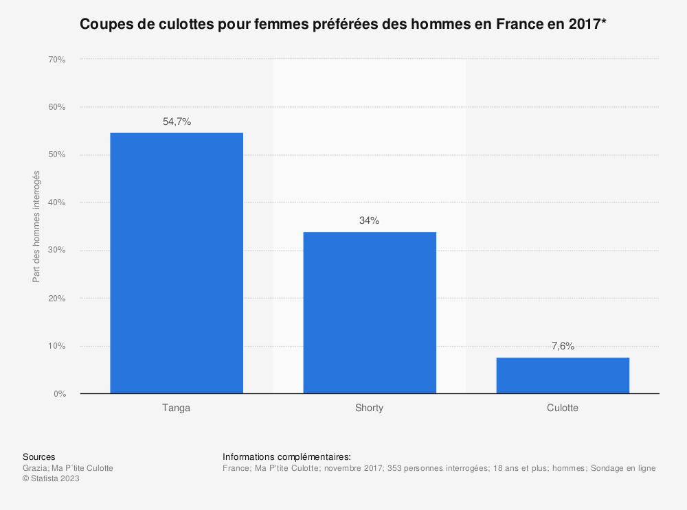 Statistique: Coupes de culottes pour femmes préférées des hommes en France en 2017* | Statista
