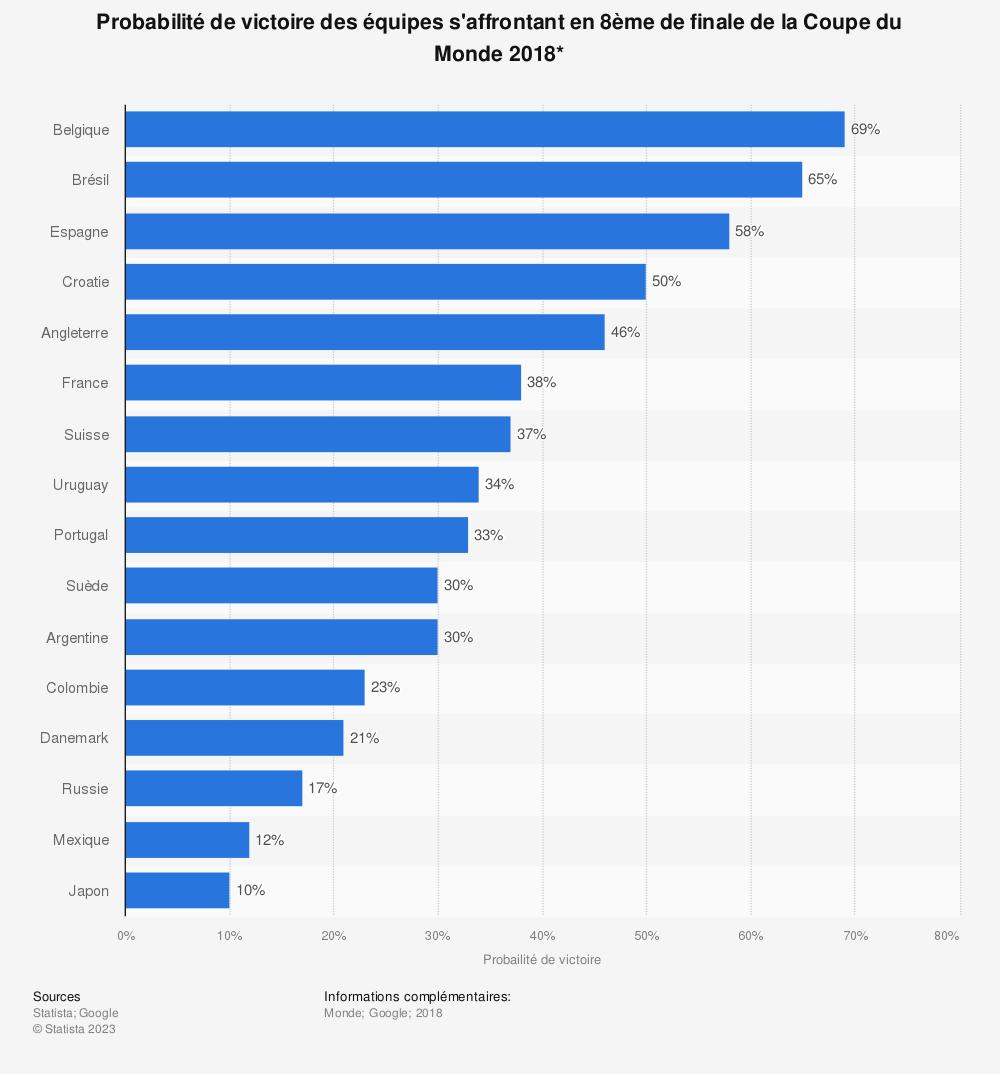 Statistique: Probabilité de victoire des équipes s'affrontant en 8ème de finale de la Coupe du Monde 2018* | Statista