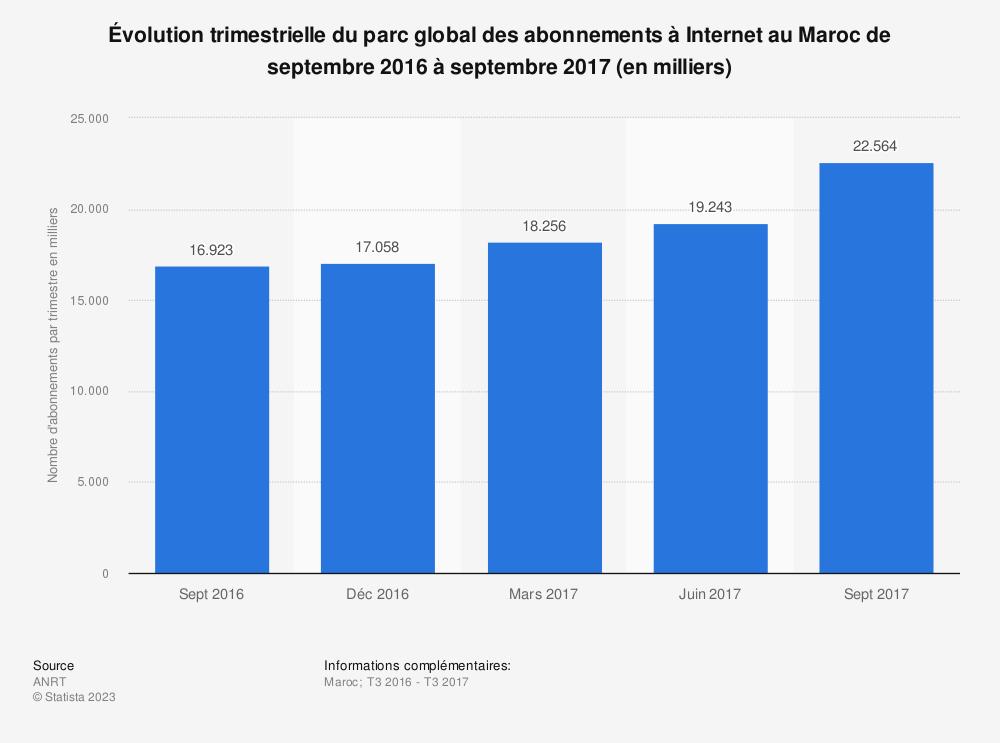 Statistique: Évolution trimestrielle du parc global des abonnements à Internet au Maroc de septembre 2016 à septembre 2017 (en milliers)  | Statista