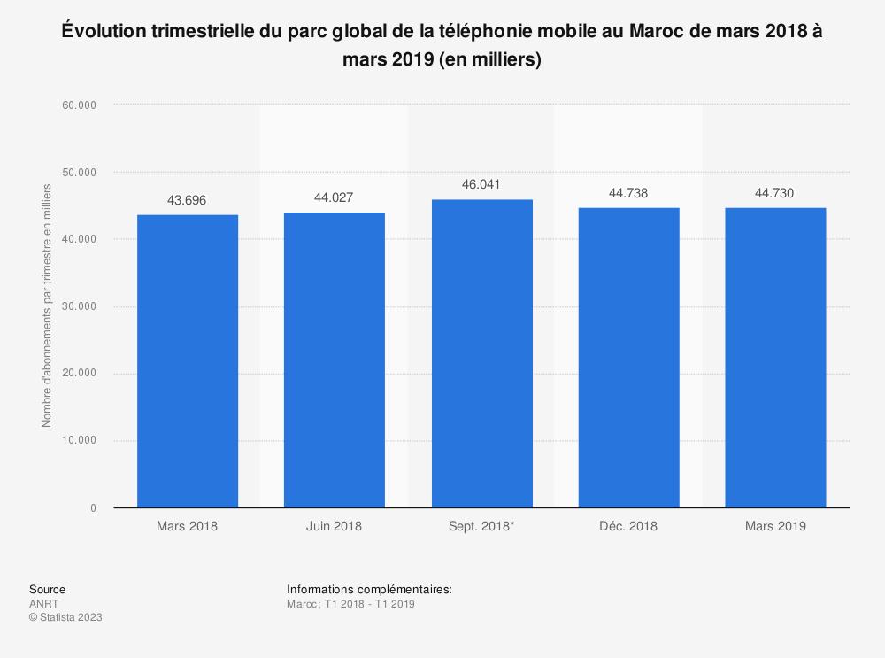 Statistique: Évolution trimestrielle du parc global de la téléphonie mobile au Maroc de mars 2018 à mars 2019 (en milliers)  | Statista