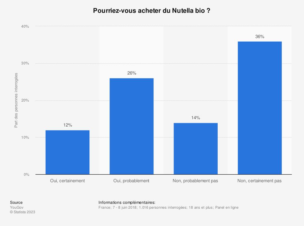 Statistique: Pourriez-vous acheter du Nutella bio ? | Statista