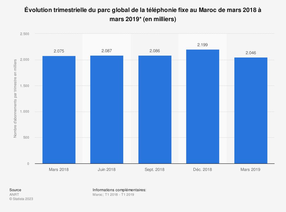 Statistique: Évolution trimestrielle du parc global de la téléphonie fixe au Maroc de mars 2018 à mars 2019* (en milliers) | Statista
