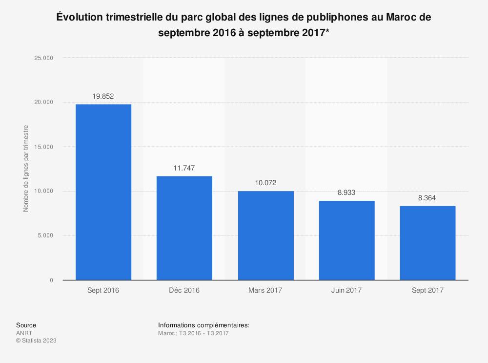 Statistique: Évolution trimestrielle du parc global des lignes de publiphones au Maroc de septembre 2016 à septembre 2017*  | Statista