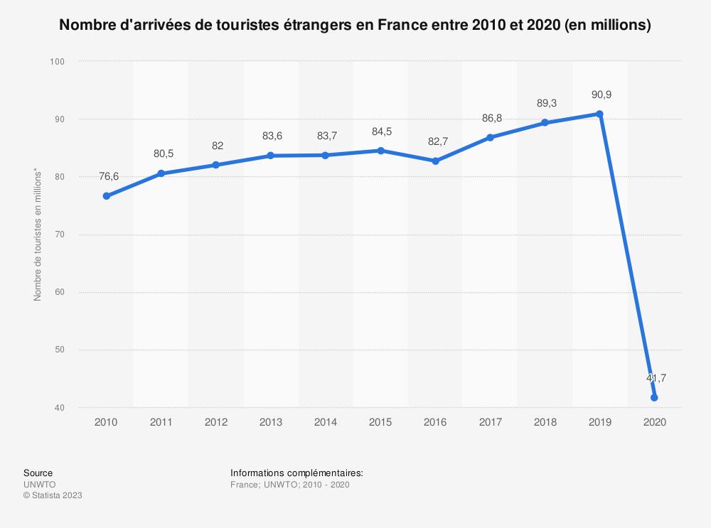 Statistique: Nombre de touristes étrangers venant visiter la France entre 2011 et 2017 (en millions) | Statista