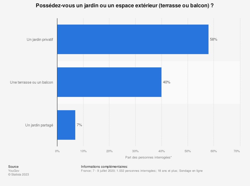 Statistique: Possédez-vous un jardin ou un espace extérieur (terrasse, balcon) ? | Statista