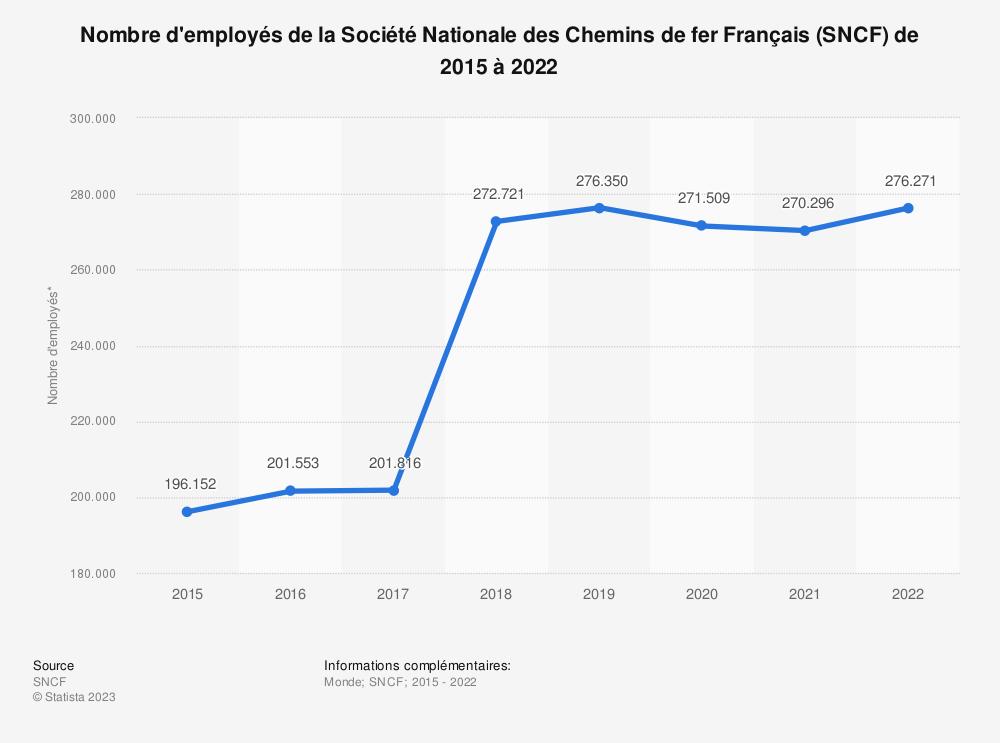 Statistique: Nombre d'employés de la Société Nationale des Chemins de fer Français (SNCF)  de 2015 à 2018 | Statista