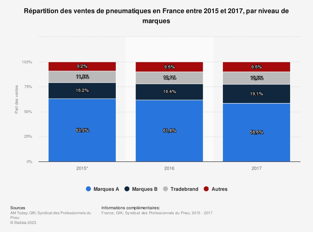 Statistique: Répartition des ventes de pneumatiques en France entre 2015 et 2017, par niveau de marques | Statista