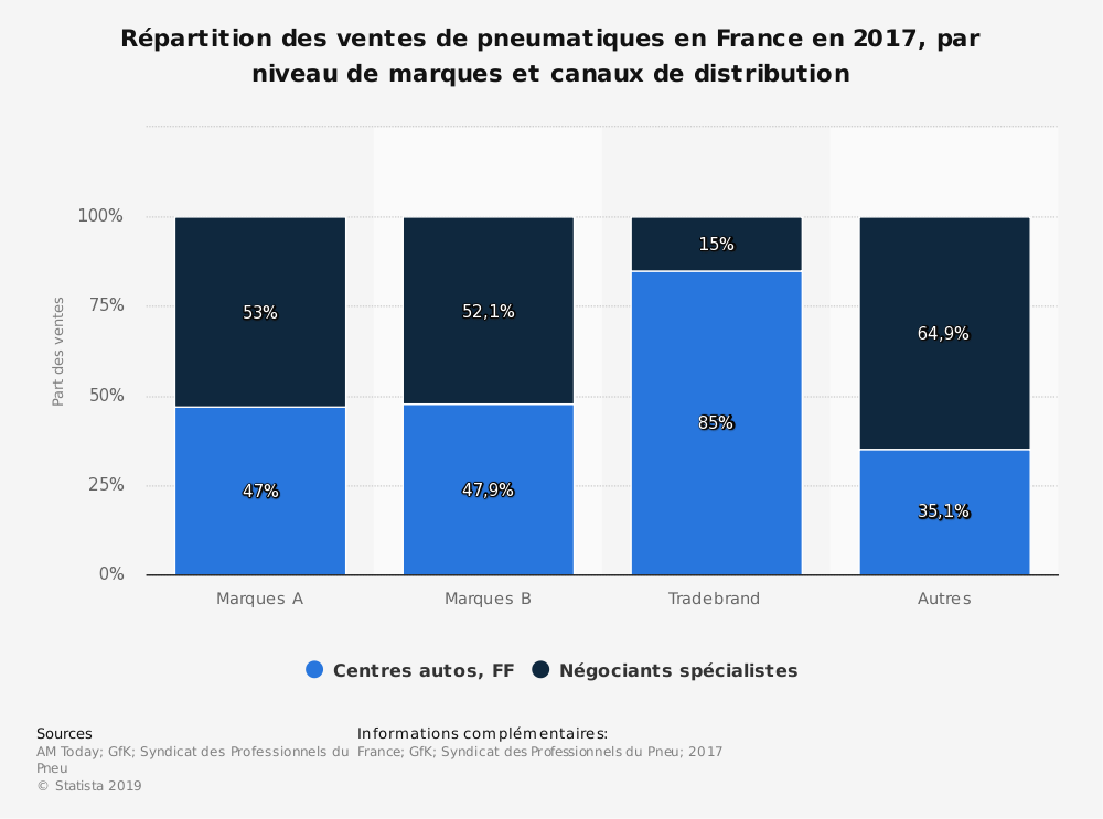 Statistique: Répartition des ventes de pneumatiques en France en 2017, par niveau de marques et canaux de distribution | Statista